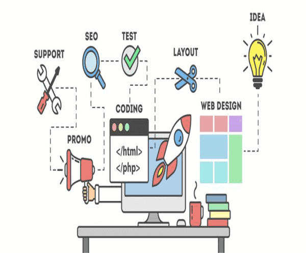 HOW TO FIND THE BEST WEBSITE DEVELOPMENT COMPANY?